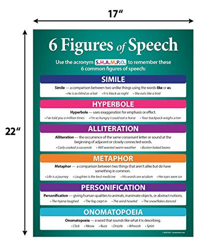 2 Pack - Figures of Speech Posters - Figurative Language