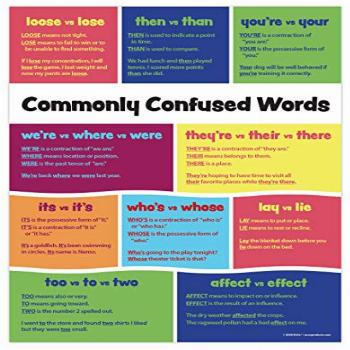 Commonly Confused Words Poster - Homophones Chart - English