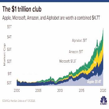 T cool   Apple, Amazon, Microsoft and Alphabet on the road to $1 trillion  CONTINUE READING Shared